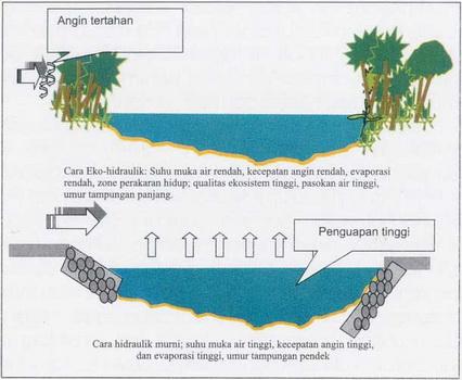 Revitalisasi telaga secara hidro-ekologi. Sumber: Agus Maryanto.