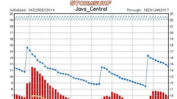 Grafik prediksi kenaikan gelombang. foto: dok. SAR